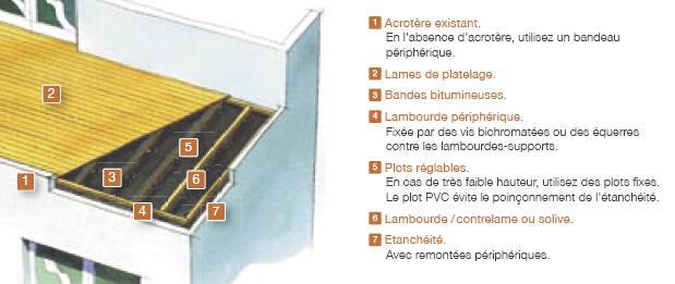 Plancher ext rieur qui sait o trouver for Recouvrement de plancher exterieur