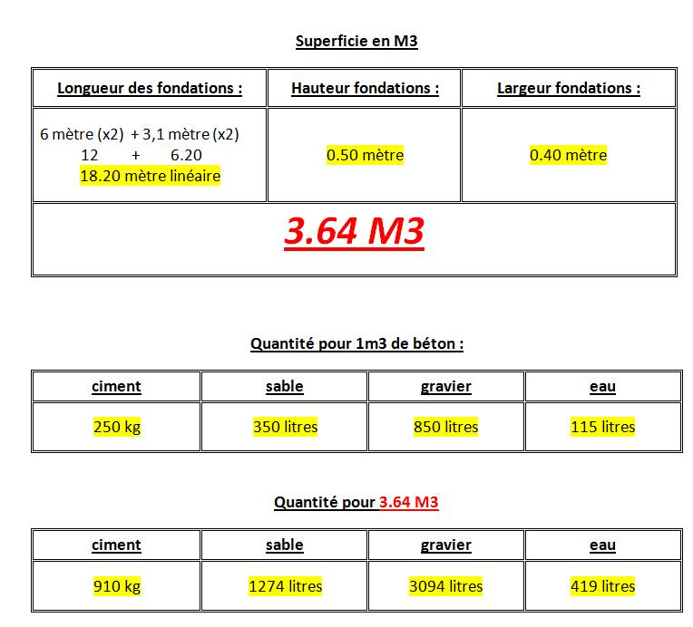 Calcul beton fondations for Calcul m3 piscine