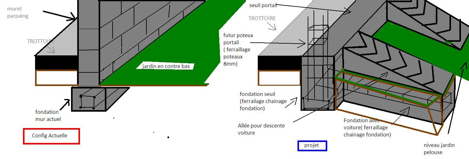 Gut gemocht Profondeur fondation portail – Construction maison béton armé TM04