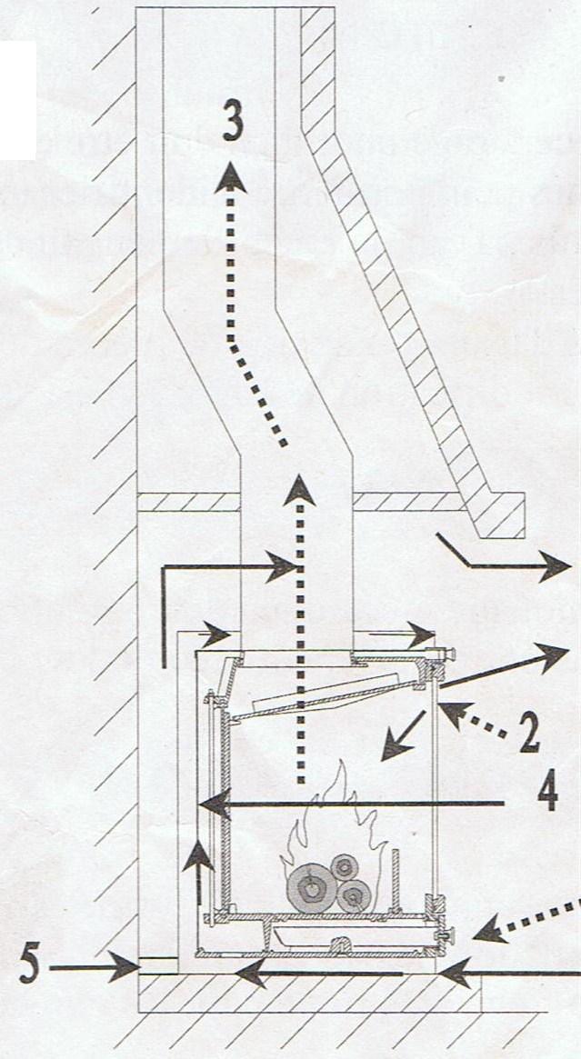 Infos installation insert invicta - Schema installation insert dans cheminee ouverte ...