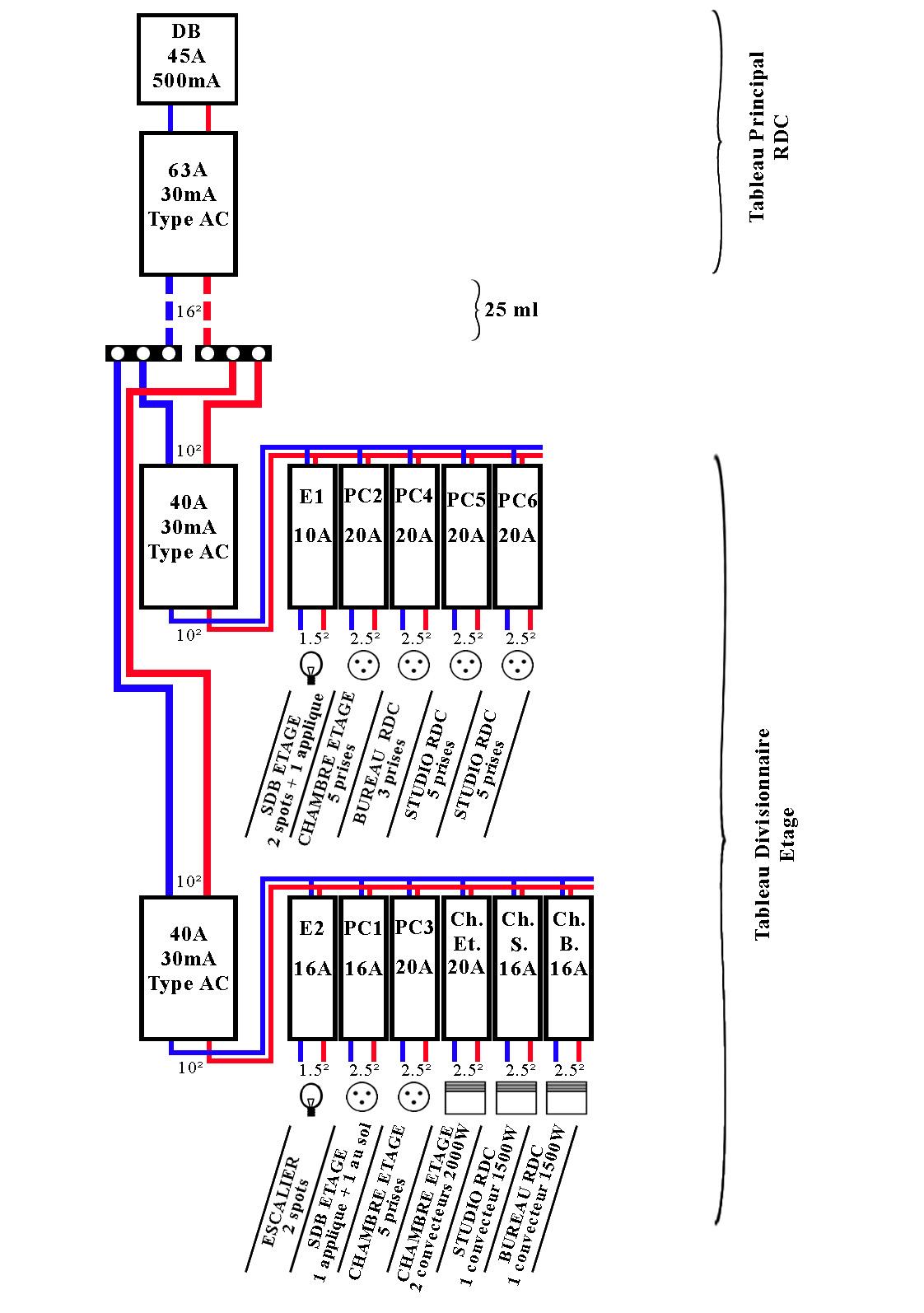 Tableau divisionnaire - Tableau electrique secondaire ...