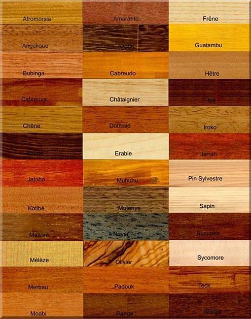 Sos reconnaitre le bois d 39 un meuble for Different type de bois pour meuble