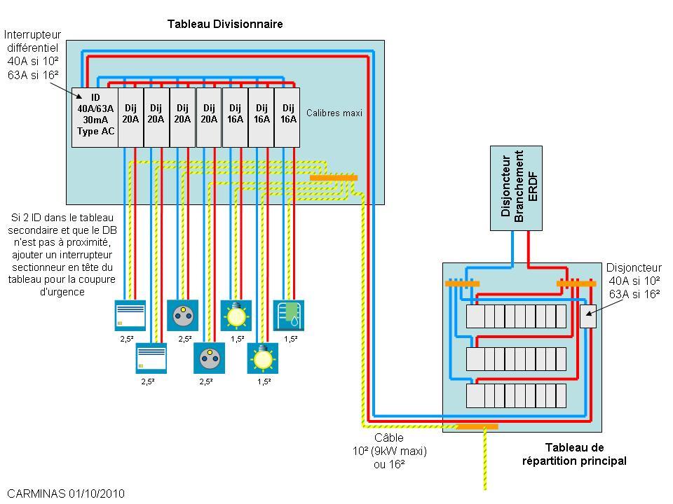 Super Tableau de répartition dans maison à étages. UW52