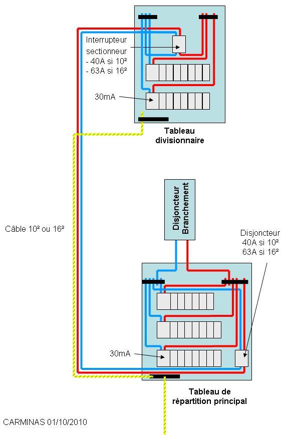 tableau divisionnaire 4jpg tableau divisionnaire cjpg - Cable D Alimentation Electrique Pour Maison