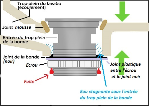 Bonde eau qui perle le long du filetage for Comment poser du mastic sur une vitre
