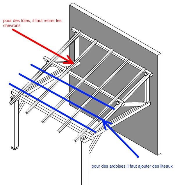 Construire un carport adoss - Plan d un carport adosse ...
