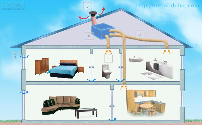 ventilation suffisante. Black Bedroom Furniture Sets. Home Design Ideas