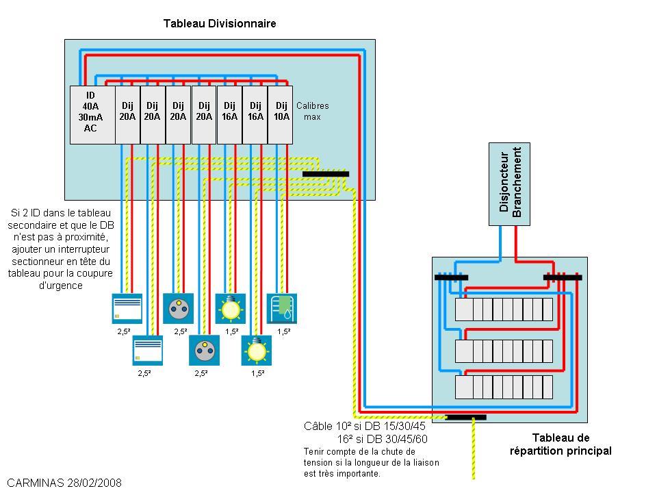 Tableau Electrique Norme Cheap Tableau Electrique Fusible Norme