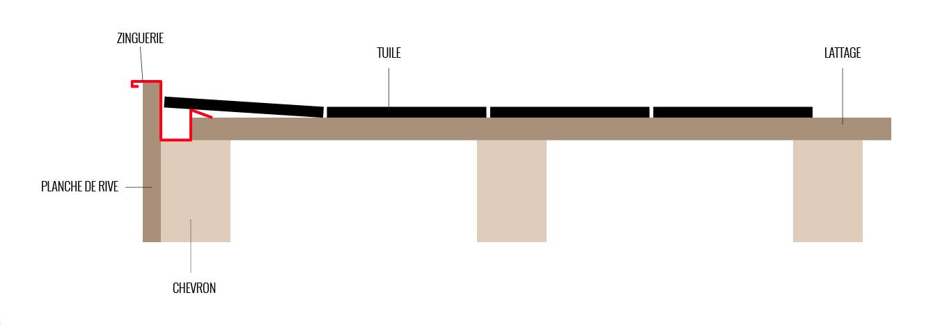 R novation toiture zingueriez et tuiles sur planche de rive for Dimension des tuiles