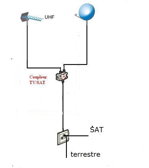 Tv satellite et r teau sur le m me r seau - Comment bien orienter son antenne rateau ...