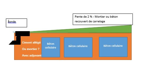 Beton et beton cellulaire pour estrade - Faire une chape pour douche italienne ...