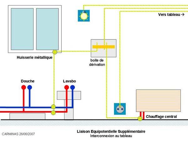 Liaison equipotentielle sdb - Liaison equipotentielle salle de bain ...
