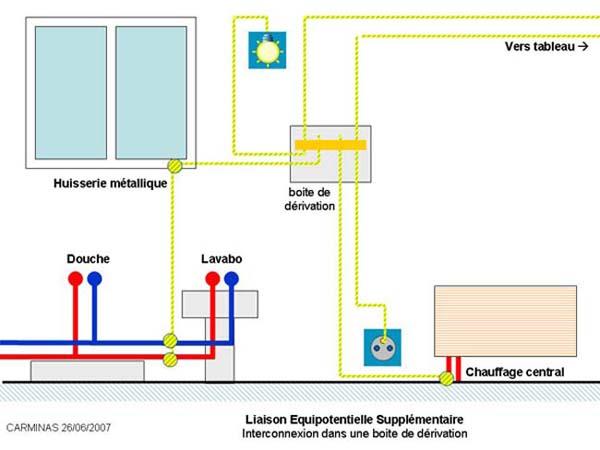 Liaison equipotentielle sdb for Interrupteur dans salle de bain