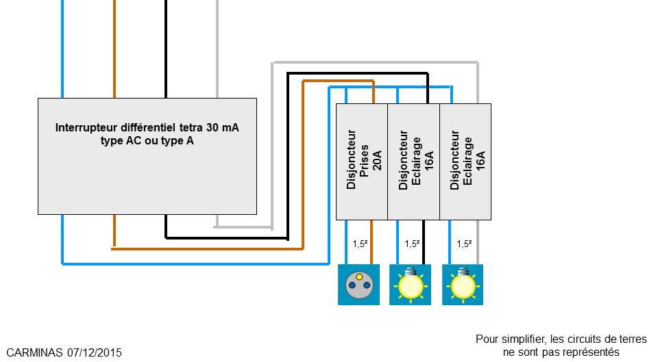 branchement d 39 un cable 5g1 5 depuis un tableau. Black Bedroom Furniture Sets. Home Design Ideas