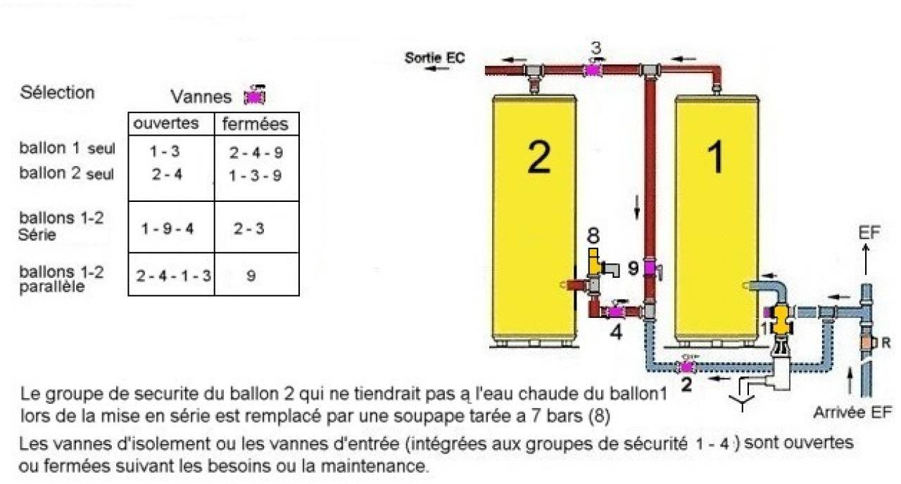 installer en parall le deux ballons d 39 eau chaude lectrique. Black Bedroom Furniture Sets. Home Design Ideas
