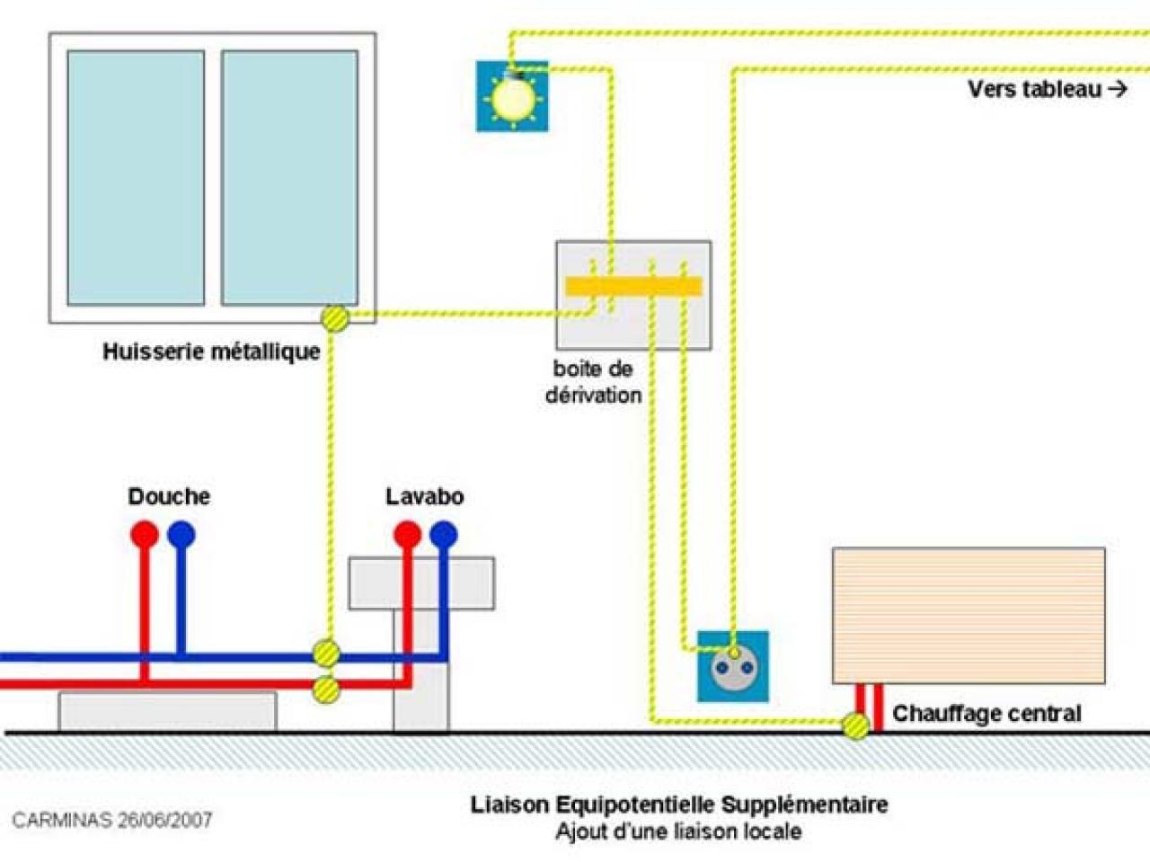Liason Equipotentielle Salle De Bain ~ liaison quipotentielle principale dans un appartement