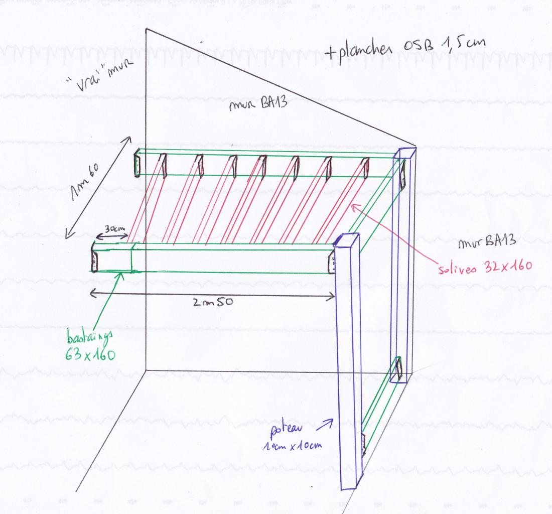 Fixer le cadre d 39 une mezzanine - Construire sa mezzanine ...