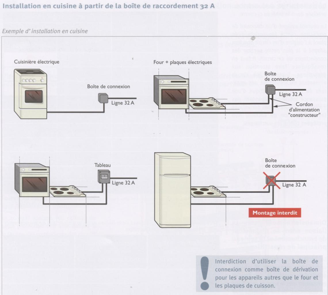 Aménagement Cuisine - Cuisiniere table gaz four electrique pour idees de deco de cuisine