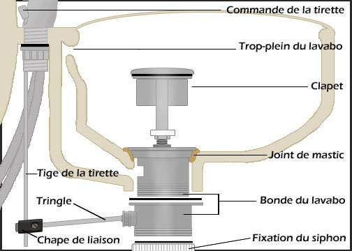 raccorder un vier ou un lavabo lvacuation - Comment Installer Un Lavabo De Salle De Bain