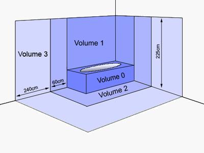 S curiser sa salle de bain - Volume salle de bains ...