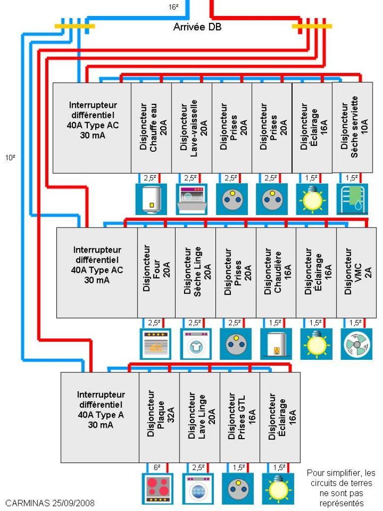 Interupteur differentiel - Plan tableau electrique maison ...