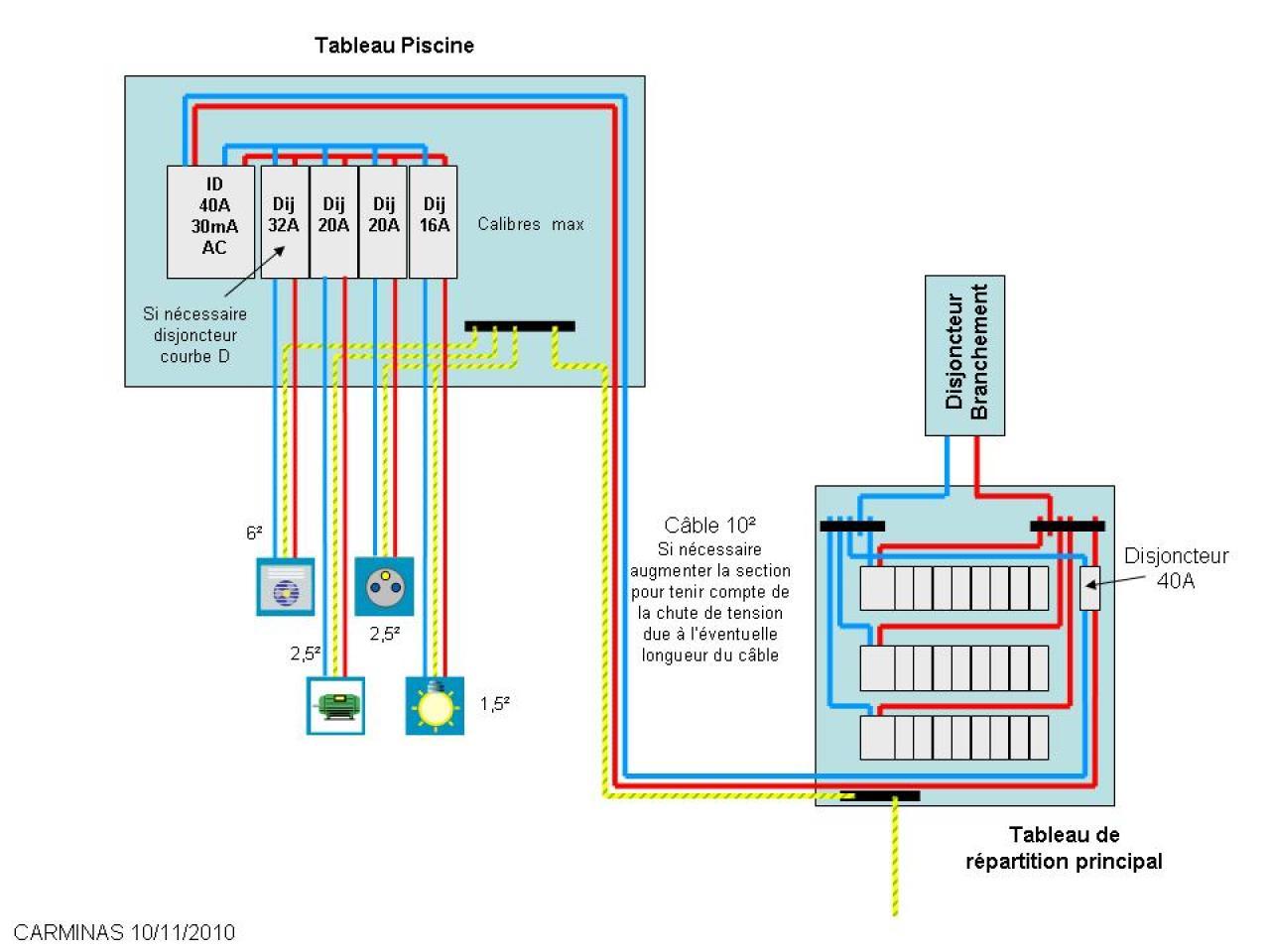 Creation 2 eme tableau 50 m besoin d 39 aide technique for Alimentation electrique local technique piscine