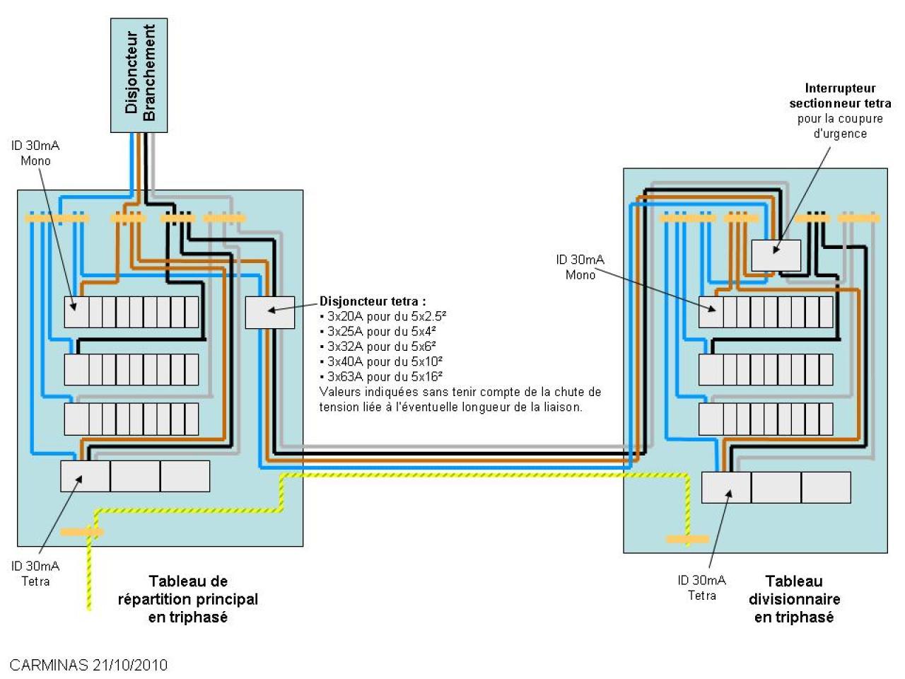Tableau secondaire triphas - Tableau electrique secondaire ...