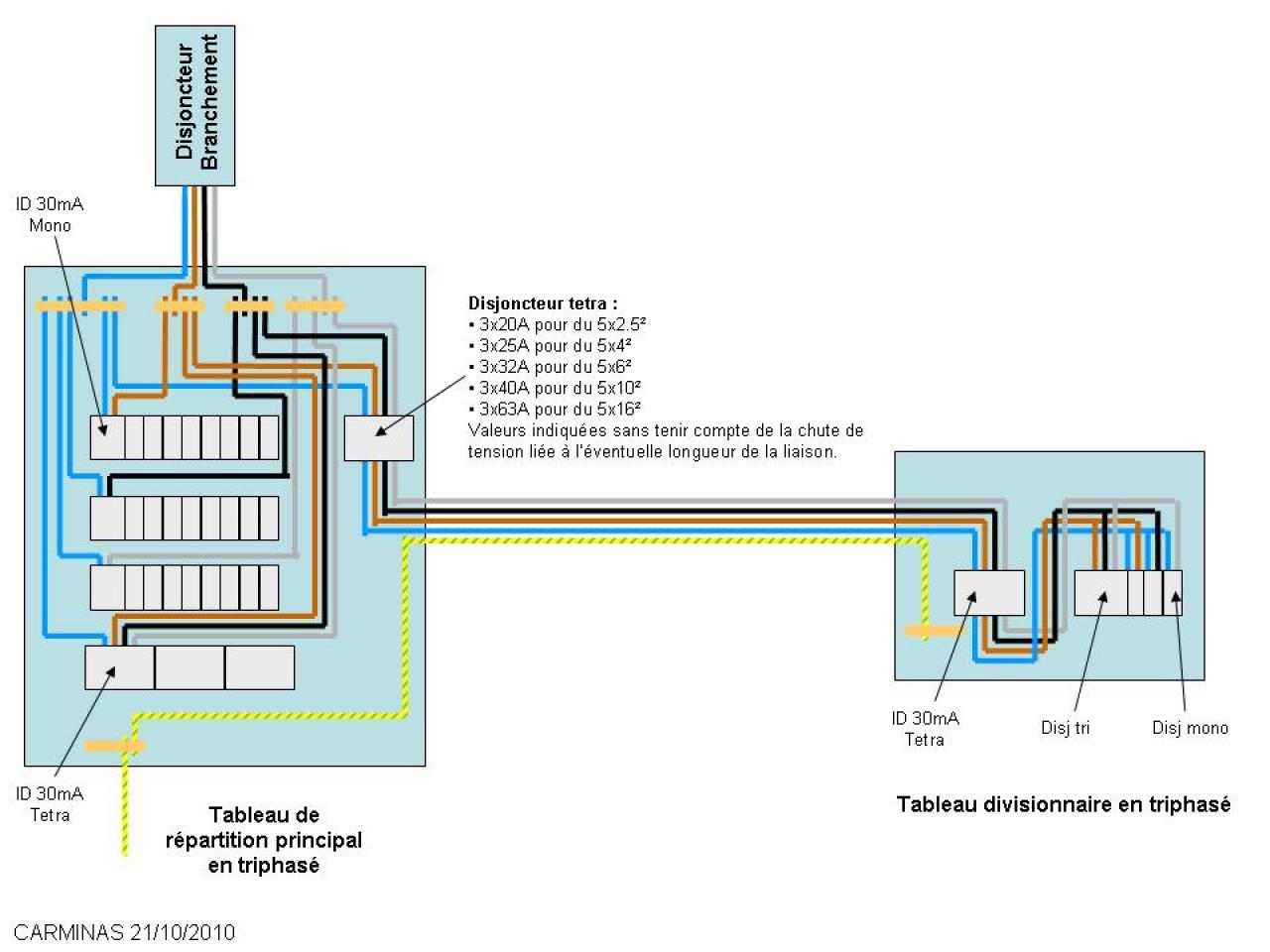 Tableau secondaire triphas for Quelle section de cable pour alimenter un tableau electrique