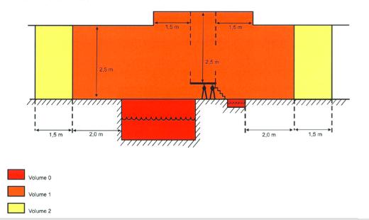 finalement pas r solu normes l ctricit bord de piscine. Black Bedroom Furniture Sets. Home Design Ideas