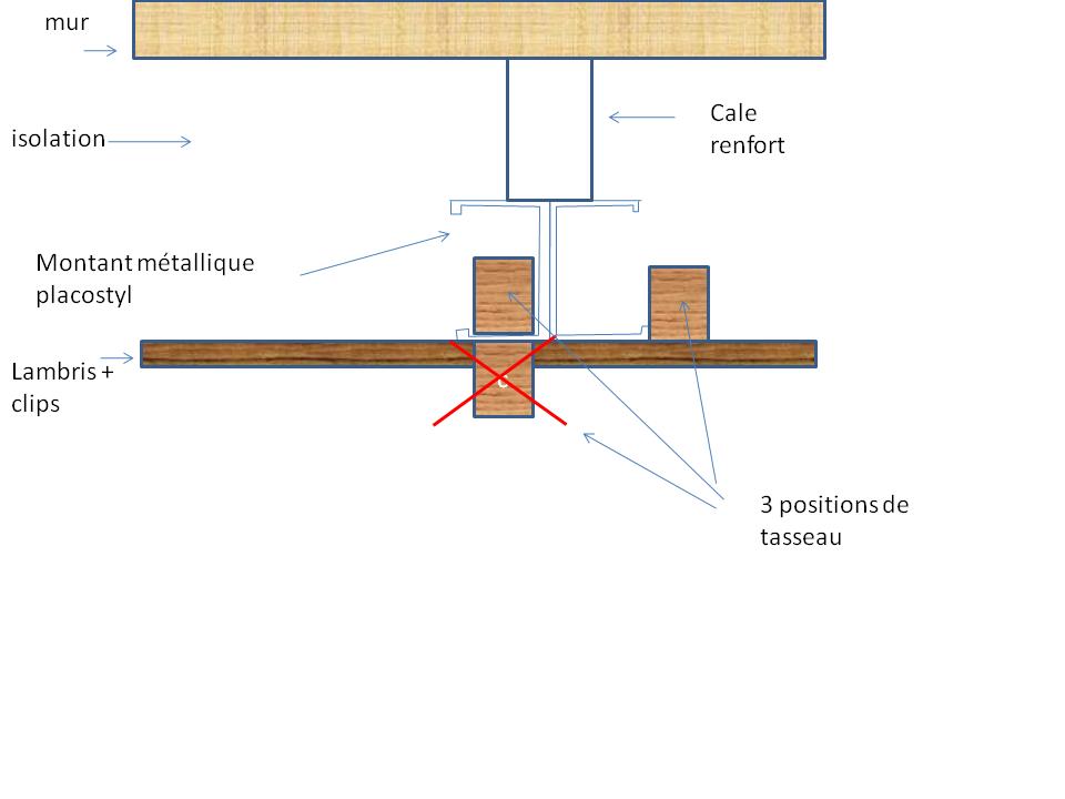 pose de lambris sur ossature métallique