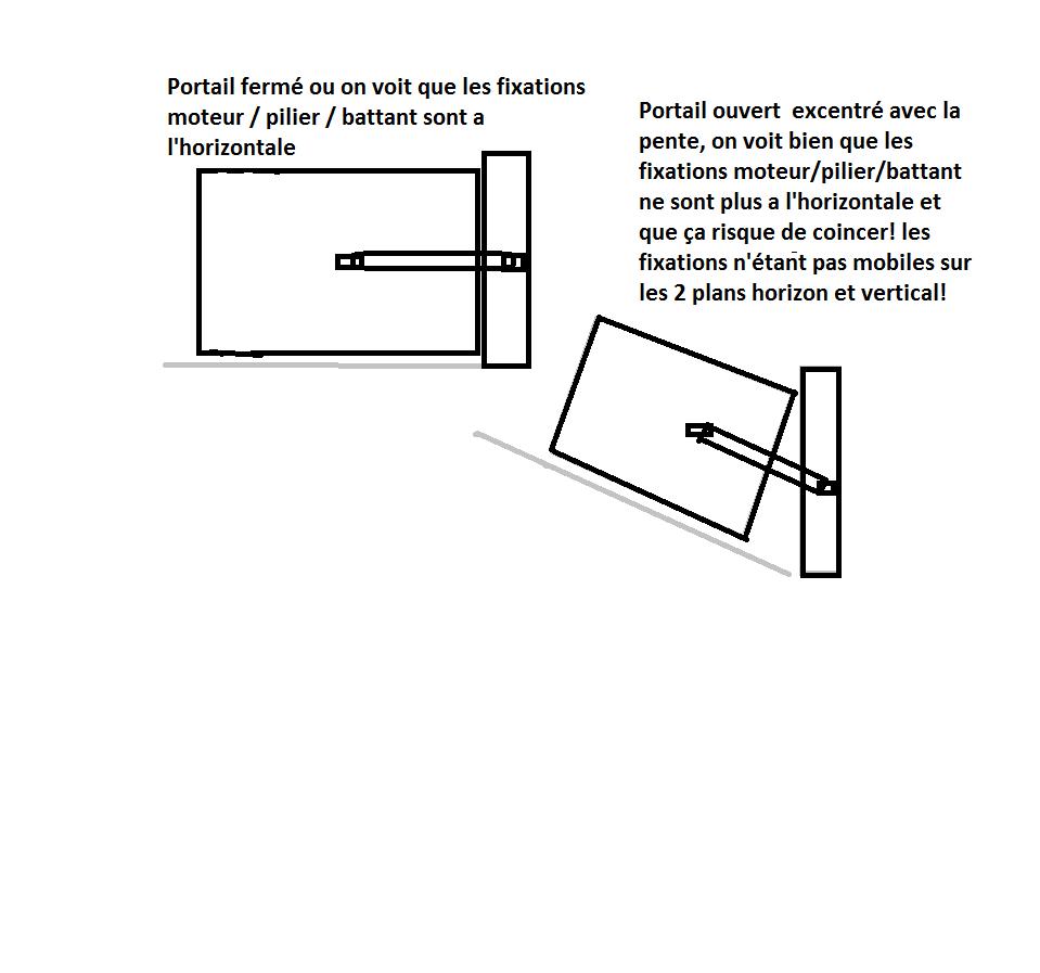moteur a bras pour portail avec pente. Black Bedroom Furniture Sets. Home Design Ideas