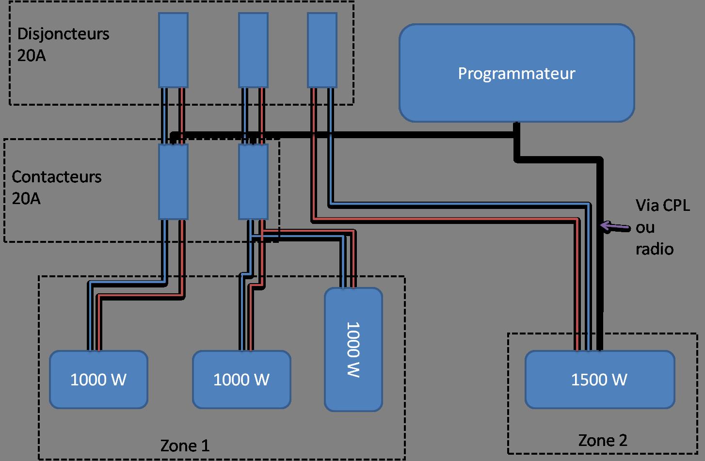 Piloter chauffage lectrique avec et sans fil pilote - Programmateur chauffage electrique sans fil pilote ...