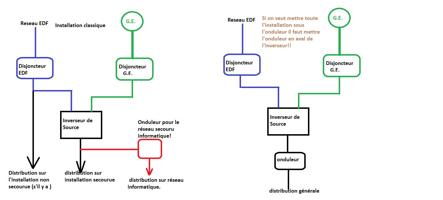 Groupe electrogene fonctionnement - Branchement groupe electrogene sur tableau electrique ...