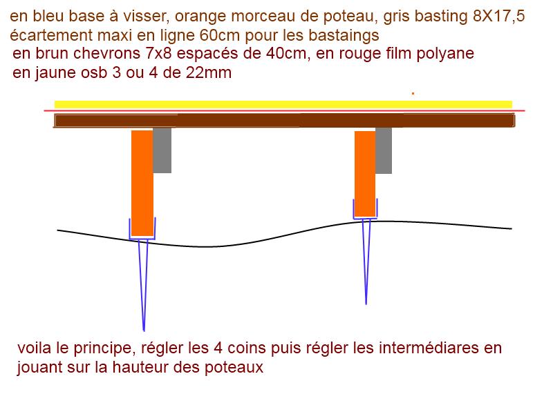 Calcul de portance pour terrasse sur pilotis for Fabriquer une terrasse en bois sur pilotis