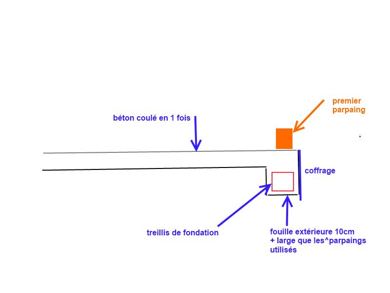 Terrasse b ton et futur muret en pierre - Temps de sechage fondation maison ...