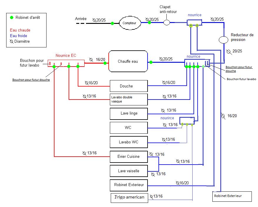 Logiciel de calcul pour mon installation de plomberie - Schema installation plomberie maison ...