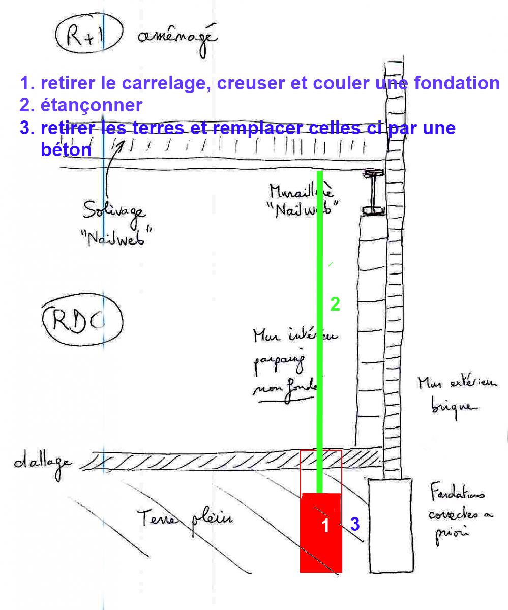 Renforcer mur porteur pos sur une dalle b ton for Renfort mur porteur