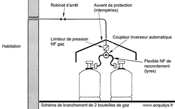 détendeur inverseur butane classe1 - 2 bouteilles de13 kg.