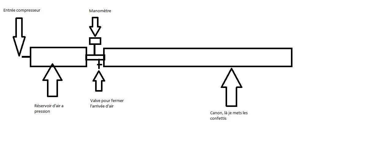 495774ea98c Fabrication canon a confetti