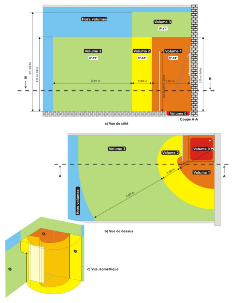 dans une douche italienne ou commence la zone 2. Black Bedroom Furniture Sets. Home Design Ideas